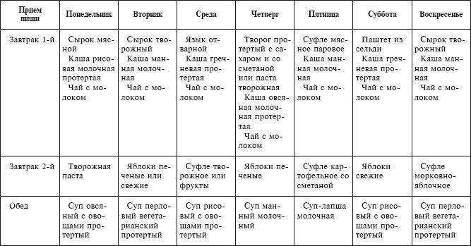 Медицинское Меню На Неделю По Диете 5. Диета 5 стол: что можно, чего нельзя (таблица), меню на неделю